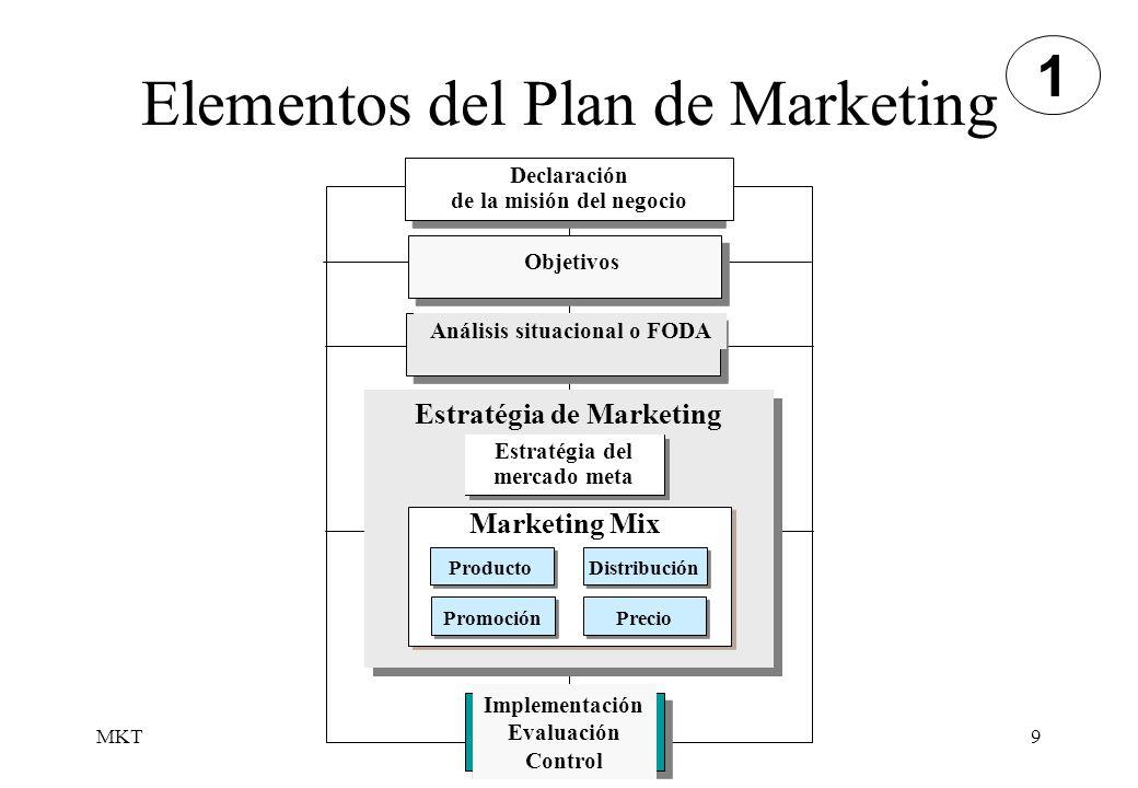 MKT9 Elementos del Plan de Marketing 1 Estratégia de Marketing Producto Promoción Distribución Precio Marketing Mix Declaración de la misión del negoc