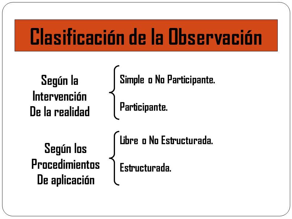 Clasificación de la Observación Simple o No Participante. Participante. Libre o No Estructurada. Estructurada. Según la Intervención De la realidad Se