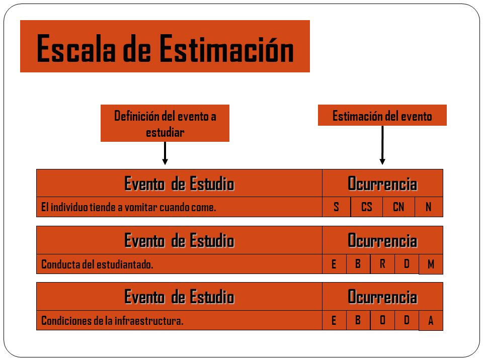 Escala de Estimación Evento de Estudio Ocurrencia El individuo tiende a vomitar cuando come. Definición del evento a estudiar Estimación del evento SC
