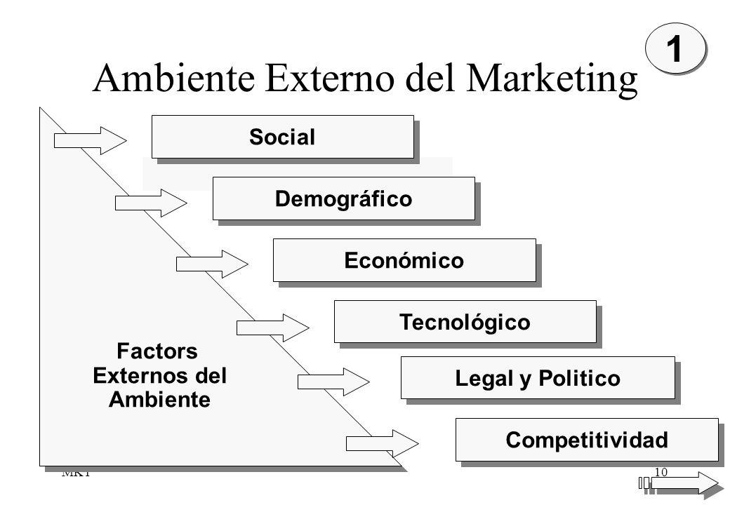MKT10 1 1 Social Demográfico Económico Tecnológico Legal y Politico Competitividad Factors Externos del Ambiente Factors Externos del Ambiente Ambient