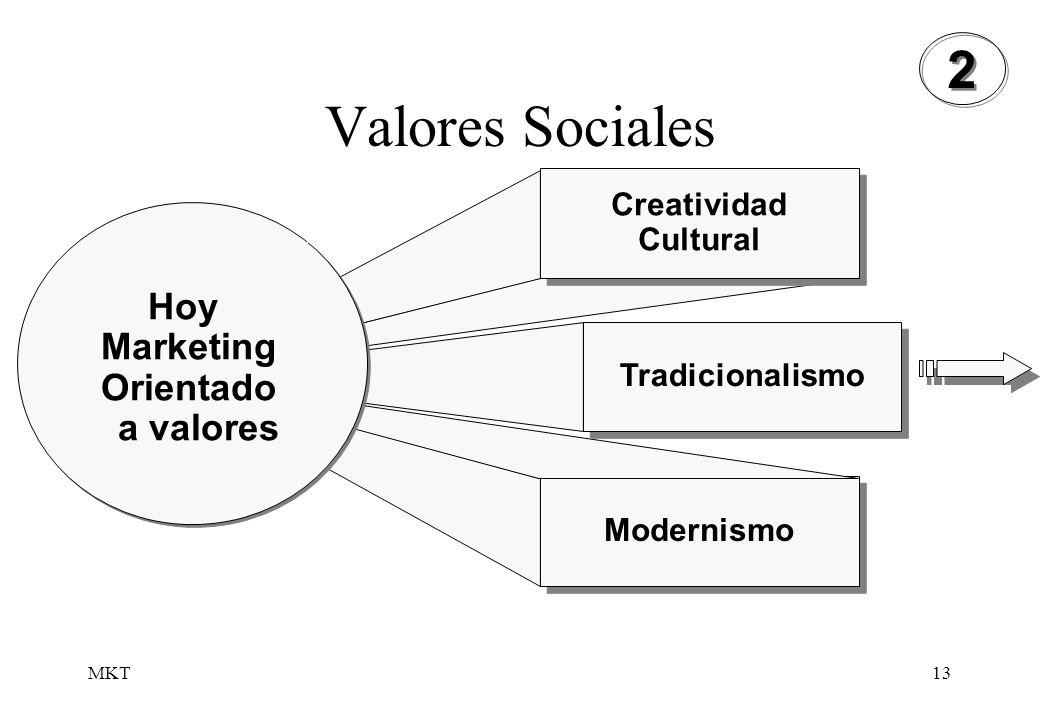 MKT13 Valores Sociales Modernismo Creatividad Cultural Tradicionalismo Hoy Marketing Orientado a valores 2 2
