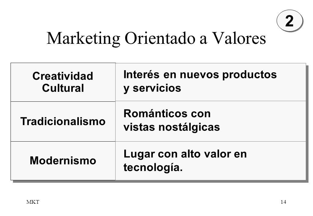 MKT14 Marketing Orientado a Valores Creatividad Cultural Creatividad Cultural Tradicionalismo Modernismo Interés en nuevos productos y servicios Román