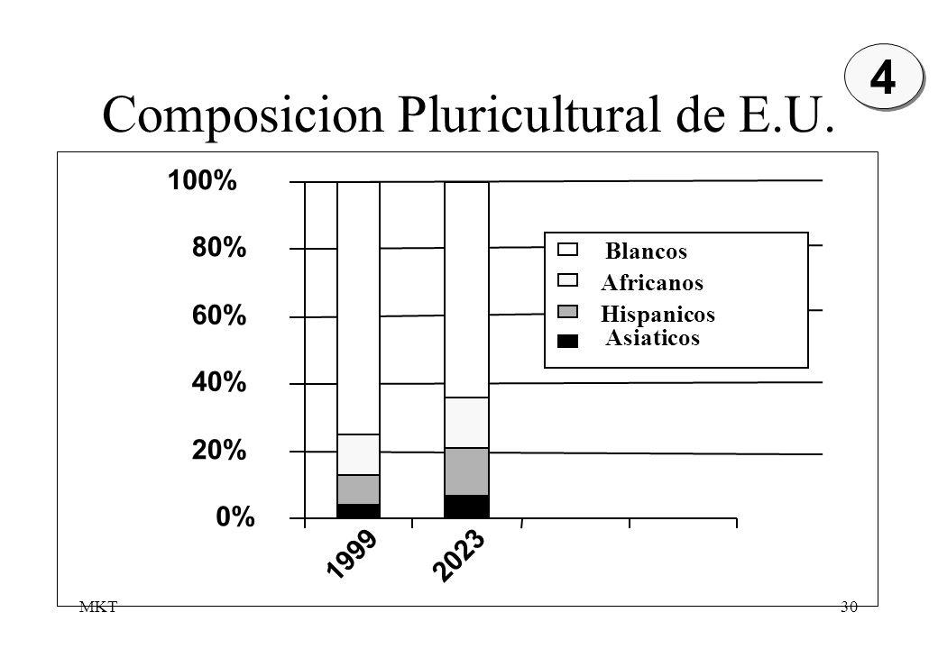 MKT30 Composicion Pluricultural de E.U. 0% 20% 40% 60% 80% 100% 1999 2023 Blancos Africanos Hispanicos Asiaticos 4 4