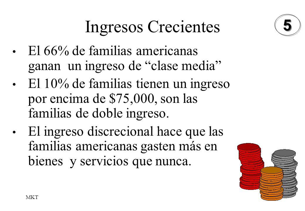 MKT35 Ingresos Crecientes El 66% de familias americanas ganan un ingreso de clase media El 10% de familias tienen un ingreso por encima de $75,000, so