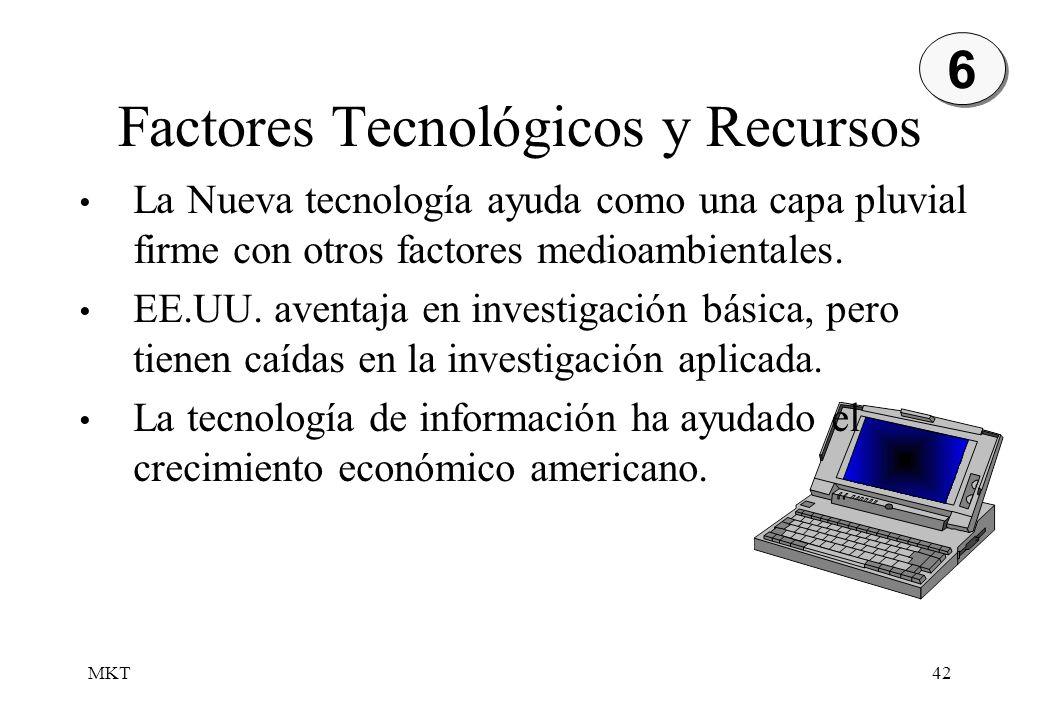 MKT42 Factores Tecnológicos y Recursos La Nueva tecnología ayuda como una capa pluvial firme con otros factores medioambientales. EE.UU. aventaja en i