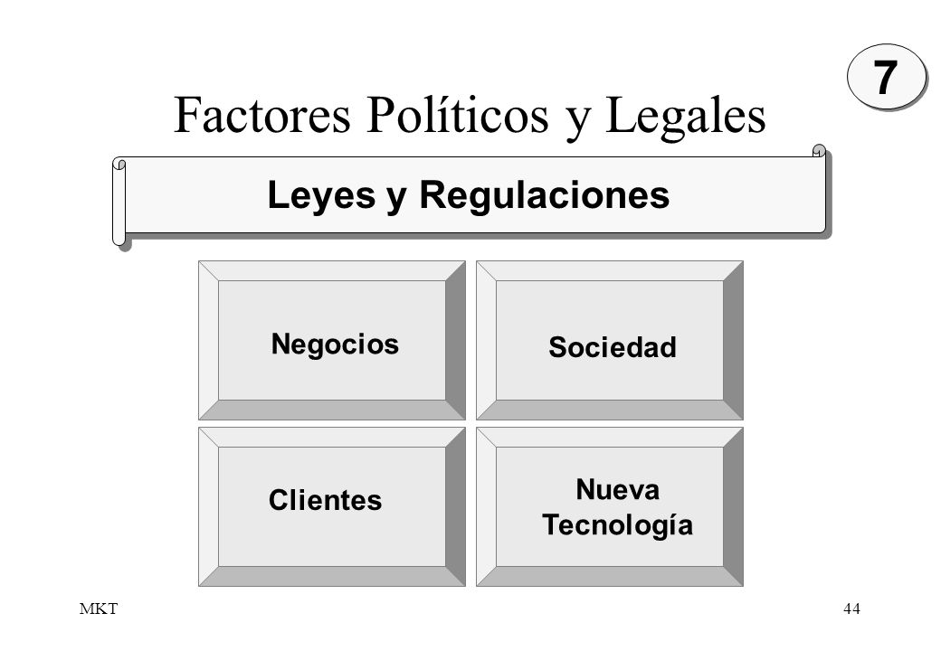 MKT44 Factores Políticos y Legales Clientes Negocios Sociedad Nueva Tecnología Leyes y Regulaciones 7 7