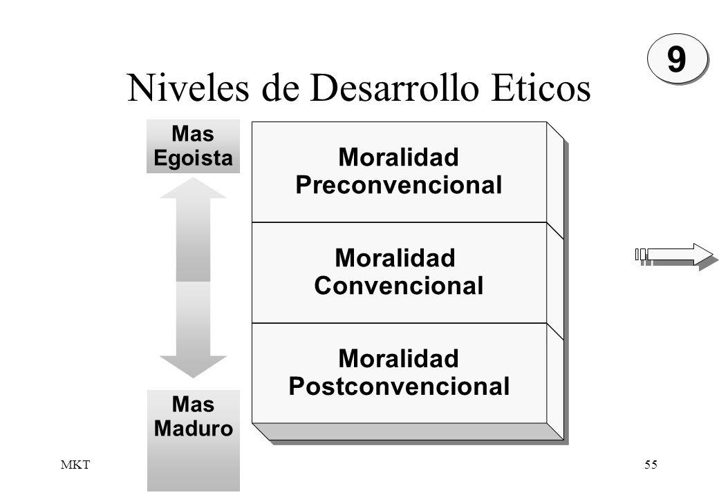 MKT55 Niveles de Desarrollo Eticos Moralidad Preconvencional Moralidad Preconvencional Moralidad Convencional Moralidad Convencional Moralidad Postcon