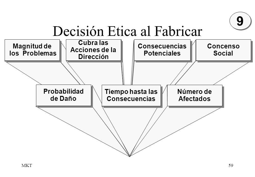 MKT59 Decisión Etica al Fabricar Concenso Social Magnitud de los Problemas Magnitud de los Problemas Cubra las Acciones de la Dirección Consecuencias
