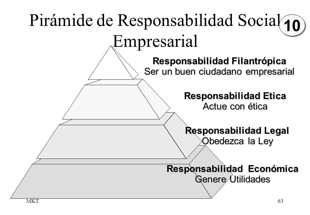 MKT63 Pirámide de Responsabilidad Social Empresarial Responsabilidad Etica Actue con ética Responsabilidad Legal Obedezca la Ley Responsabilidad Econó