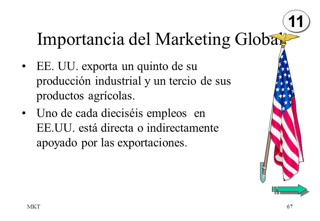 MKT67 Importancia del Marketing Global EE. UU. exporta un quinto de su producción industrial y un tercio de sus productos agrícolas. Uno de cada dieci