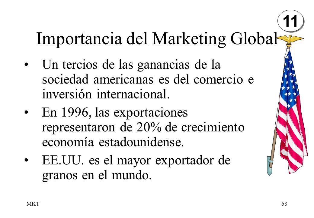 MKT68 Importancia del Marketing Global Un tercios de las ganancias de la sociedad americanas es del comercio e inversión internacional. En 1996, las e
