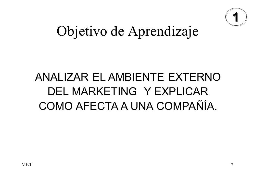 MKT7 Objetivo de Aprendizaje 1 1 ANALIZAR EL AMBIENTE EXTERNO DEL MARKETING Y EXPLICAR COMO AFECTA A UNA COMPAÑÍA.