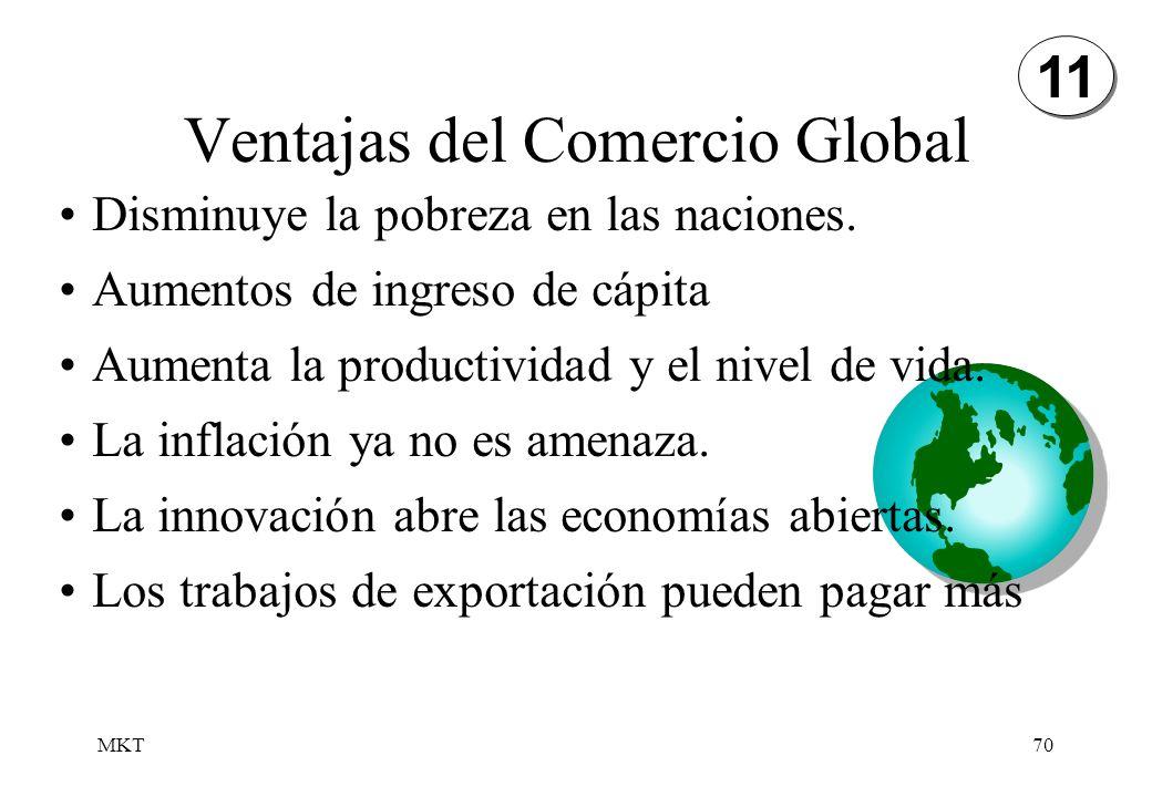 MKT70 Ventajas del Comercio Global Disminuye la pobreza en las naciones. Aumentos de ingreso de cápita Aumenta la productividad y el nivel de vida. La