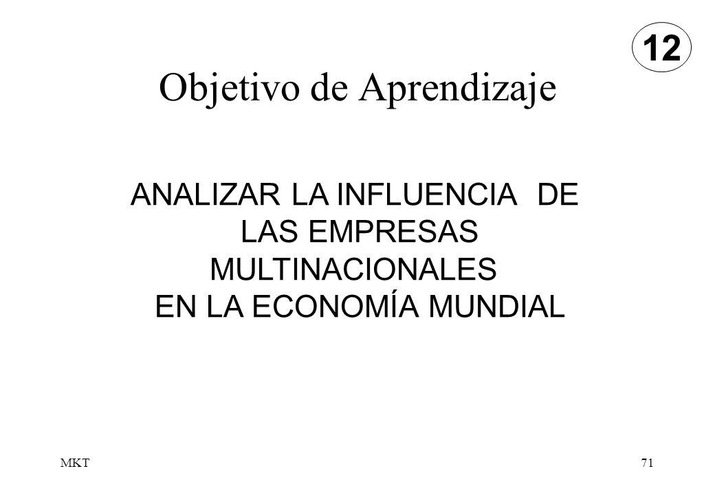 MKT71 Objetivo de Aprendizaje 12 ANALIZAR LA INFLUENCIA DE LAS EMPRESAS MULTINACIONALES EN LA ECONOMÍA MUNDIAL