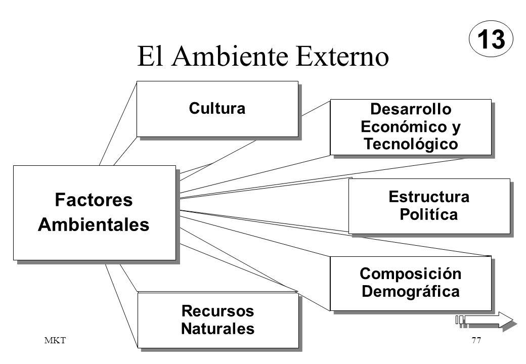 MKT77 El Ambiente Externo Recursos Naturales Recursos Naturales Composición Demográfica Composición Demográfica Desarrollo Económico y Tecnológico Des