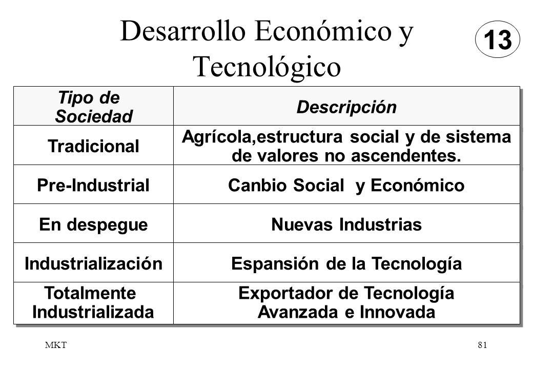 MKT81 Desarrollo Económico y Tecnológico Tipo de Sociedad Tipo de Sociedad Descripción Tradicional Pre-Industrial En despegue Industrialización Agríco