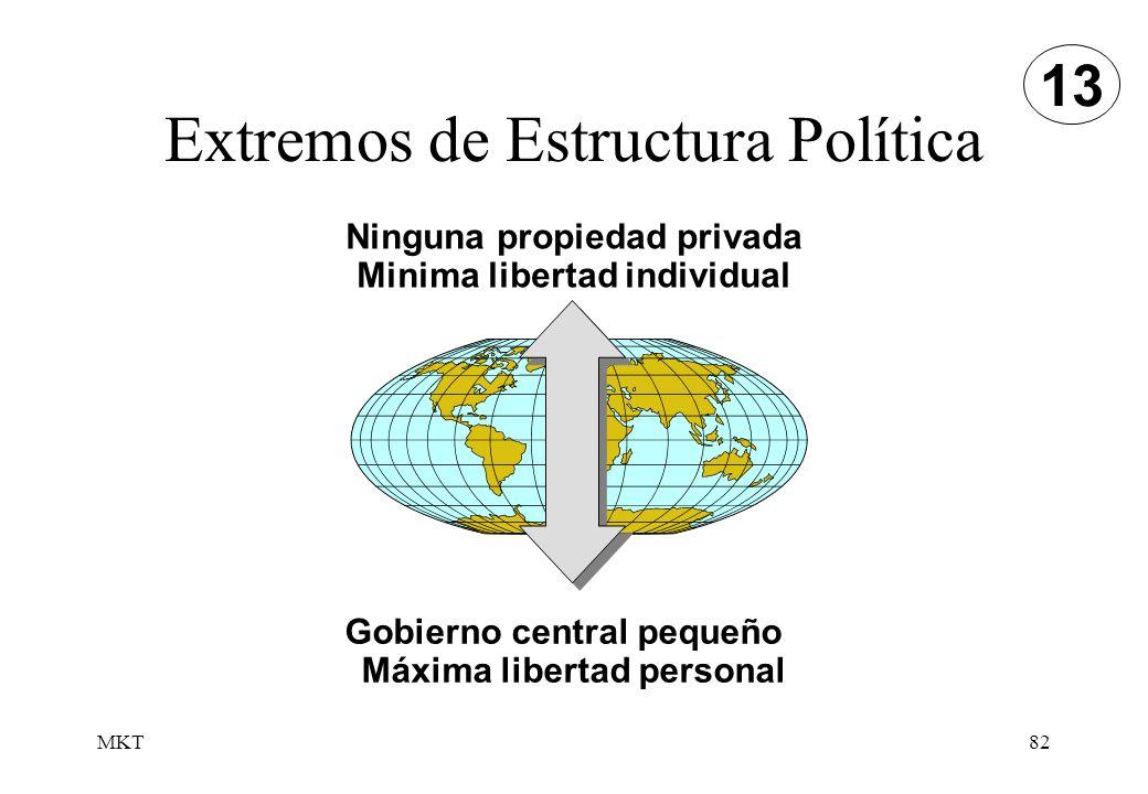 MKT82 Extremos de Estructura Política 13 Ninguna propiedad privada Minima libertad individual Gobierno central pequeño Máxima libertad personal
