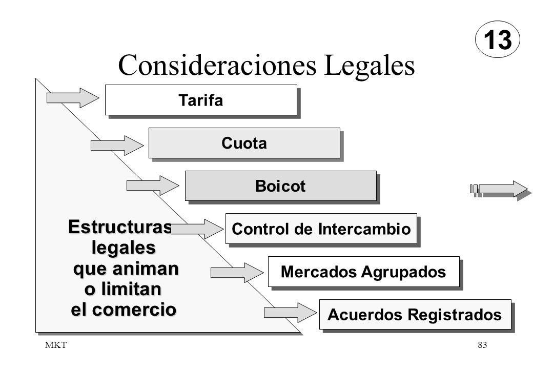 MKT83 Consideraciones Legales Tarifa Cuota Boicot Control de Intercambio Mercados Agrupados Acuerdos Registrados Estructuraslegales que animan que ani