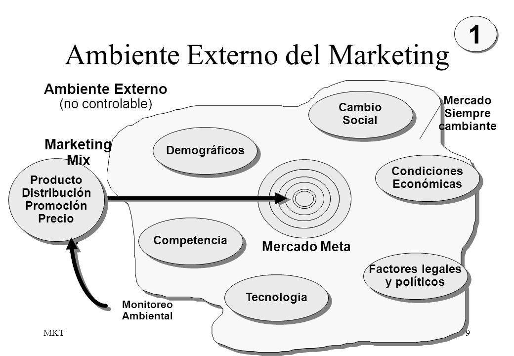 MKT9 Ambiente Externo del Marketing 1 1 Demográficos Cambio Social Cambio Social Condiciones Económicas Condiciones Económicas Factores legales y polí