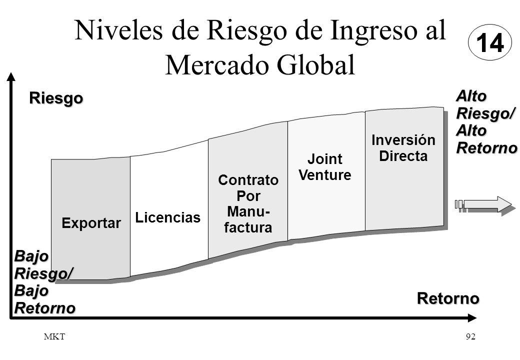 MKT92 Niveles de Riesgo de Ingreso al Mercado Global BajoRiesgo/BajoRetorno AltoRiesgo/AltoRetorno Riesgo Retorno Exportar Licencias Contrato Por Manu