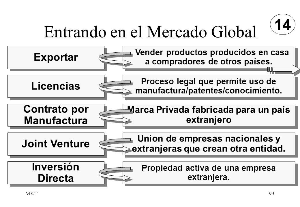 MKT93 Entrando en el Mercado Global Licencias Proceso legal que permite uso de manufactura/patentes/conocimiento. Contrato por Manufactura Marca Priva