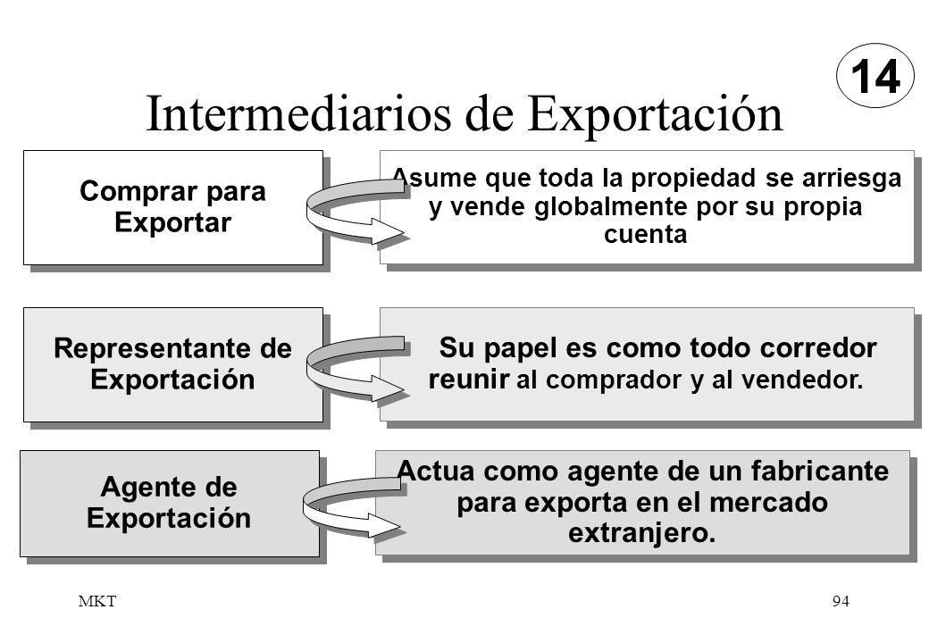 MKT94 Intermediarios de Exportación 14 Comprar para Exportar Asume que toda la propiedad se arriesga y vende globalmente por su propia cuenta Represen