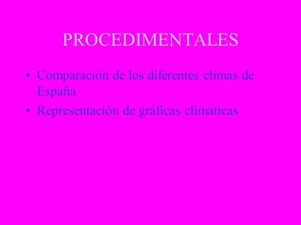 CONCEPTUALES Concepto de: –Tiempo atmosférico –Clima Características de los climas de España