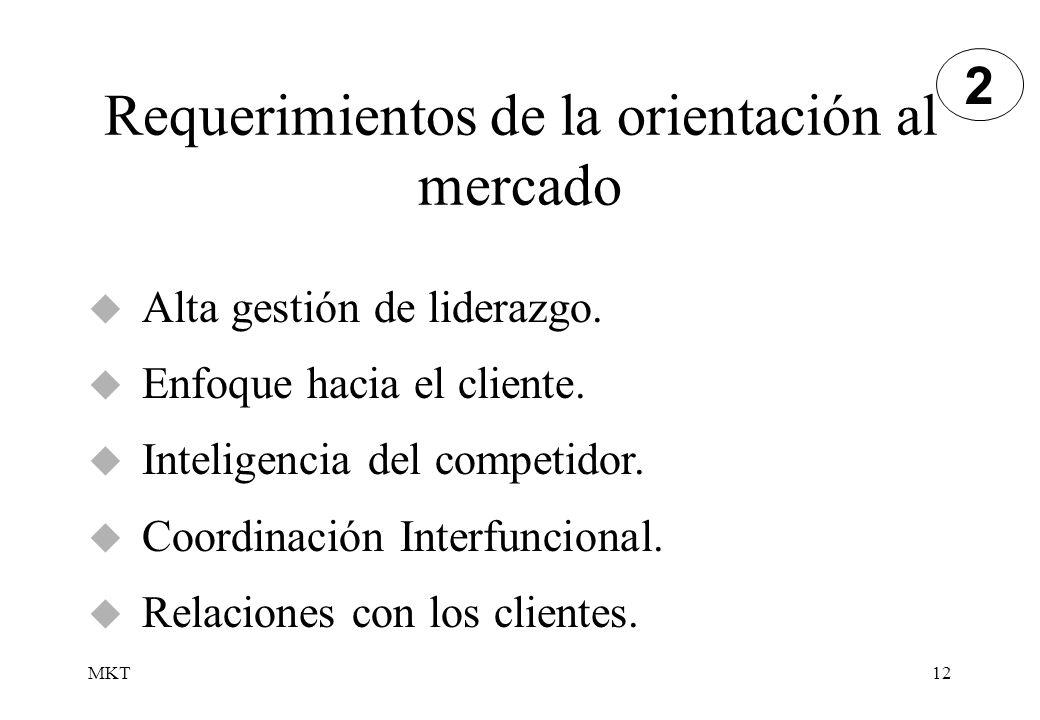MKT12 Requerimientos de la orientación al mercado Alta gestión de liderazgo. Enfoque hacia el cliente. Inteligencia del competidor. Coordinación Inter