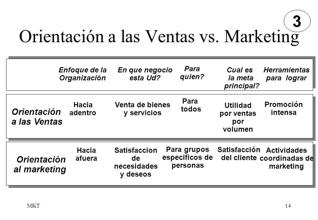 MKT14 Orientación a las Ventas vs. Marketing Enfoque de la Organización En que negocio esta Ud? Para quien? Cual es la meta principal? Herramientas pa