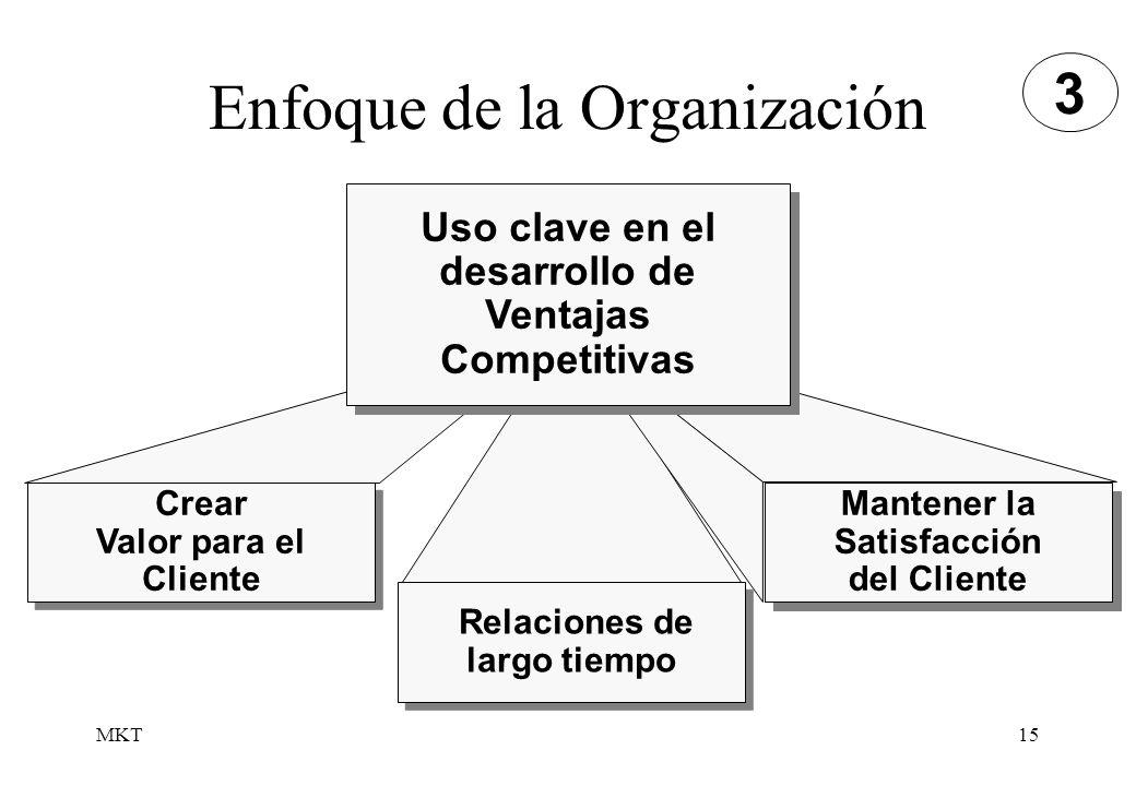 MKT15 Enfoque de la Organización Crear Valor para el Cliente Crear Valor para el Cliente Relaciones de largo tiempo Mantener la Satisfacción del Clien