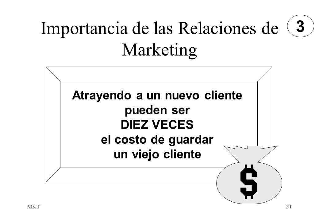 MKT21 Importancia de las Relaciones de Marketing Atrayendo a un nuevo cliente pueden ser DIEZ VECES el costo de guardar un viejo cliente 3
