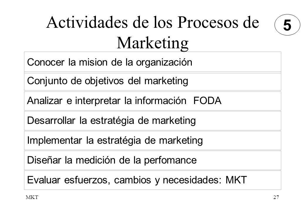 MKT27 Actividades de los Procesos de Marketing Conocer la mision de la organización Conjunto de objetivos del marketing Analizar e interpretar la info