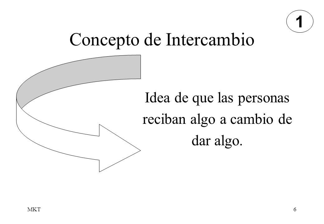 MKT7 Concepto de Intercambio Desear tratar con la otra parte Libertad de aceptar o rechazar Algo de valor Habiliidad de ofrecer comunicación Al menos dos partes Condiciones necesarias para el Intercambio 1