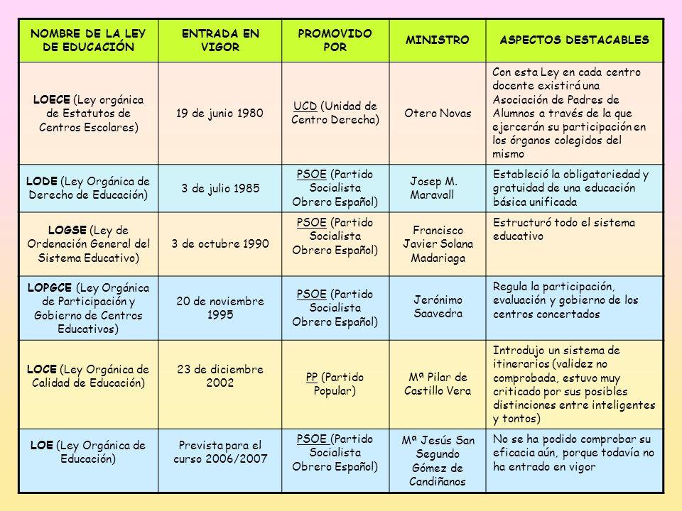 NOMBRE DE LA LEY DE EDUCACIÓN ENTRADA EN VIGOR PROMOVIDO POR MINISTROASPECTOS DESTACABLES LOECE (Ley orgánica de Estatutos de Centros Escolares) 19 de