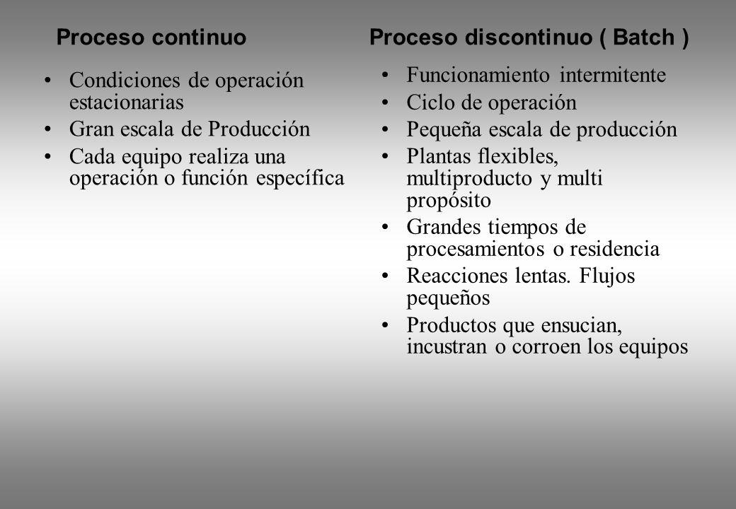 Condiciones de operación estacionarias Gran escala de Producción Cada equipo realiza una operación o función específica Funcionamiento intermitente Ci