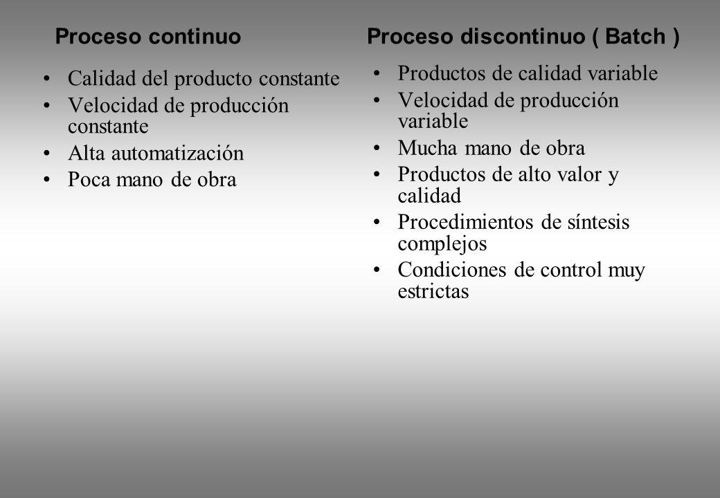 Calidad del producto constante Velocidad de producción constante Alta automatización Poca mano de obra Productos de calidad variable Velocidad de prod