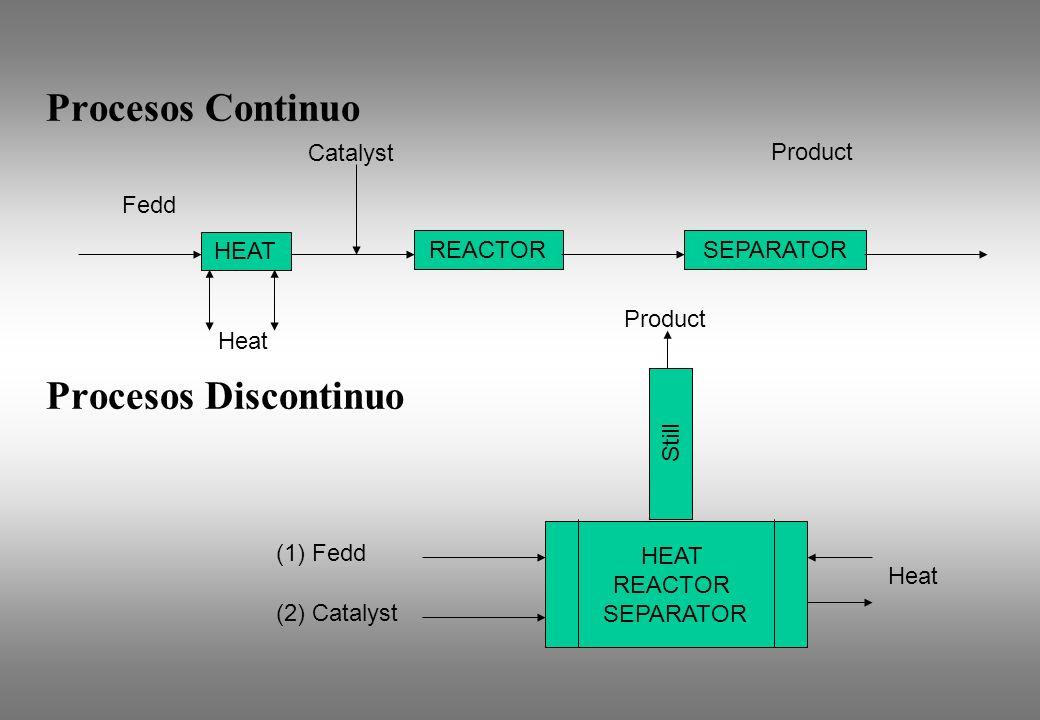 Procesos Continuo Procesos Discontinuo HEAT SEPARATORREACTOR Fedd Catalyst Product Heat HEAT REACTOR SEPARATOR (1) Fedd (2) Catalyst Heat Still Produc