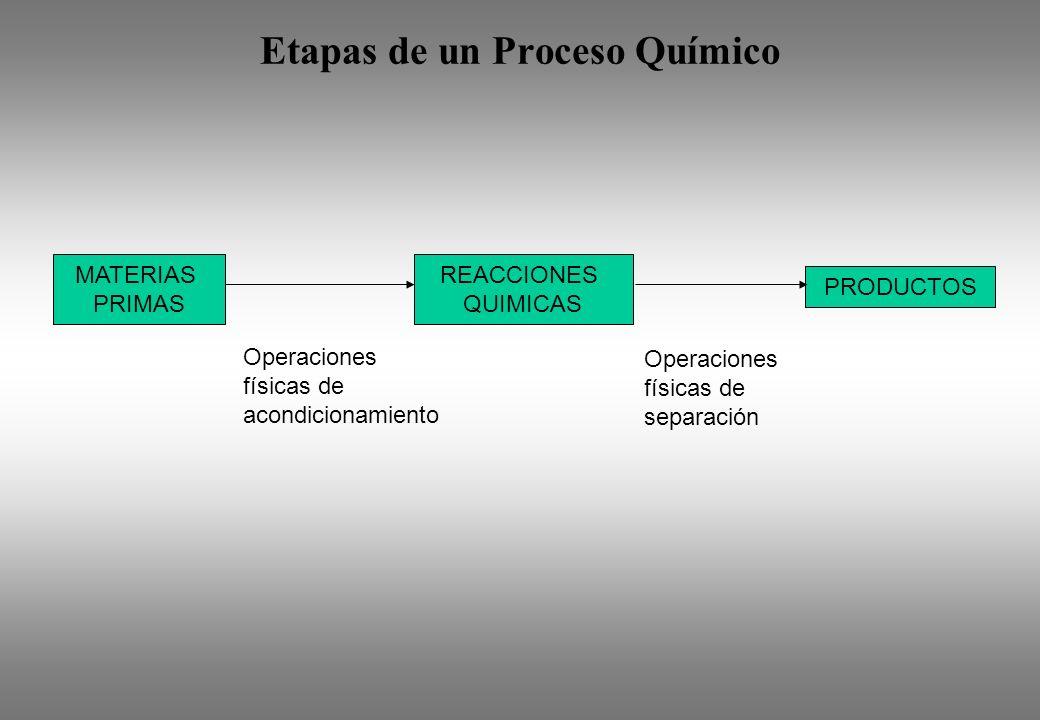 Etapas de un Proceso Químico MATERIAS PRIMAS REACCIONES QUIMICAS PRODUCTOS Operaciones físicas de acondicionamiento Operaciones físicas de separación