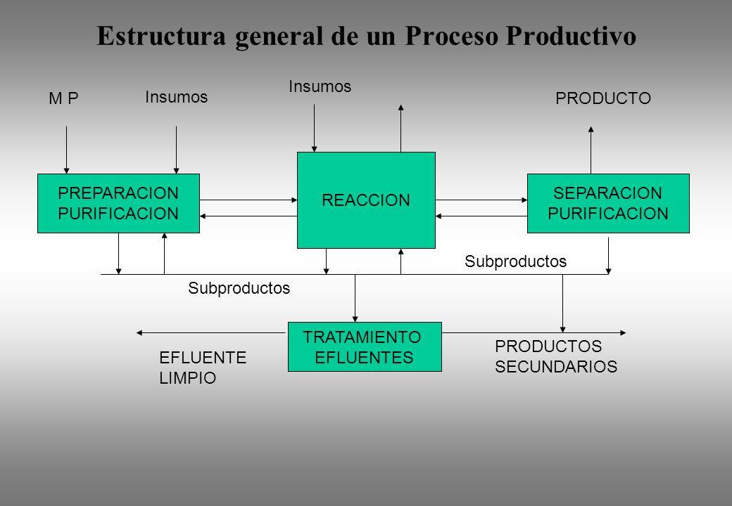 Estructura general de un Proceso Productivo PREPARACION PURIFICACION SEPARACION PURIFICACION REACCION M P Insumos PRODUCTO Subproductos TRATAMIENTO EF