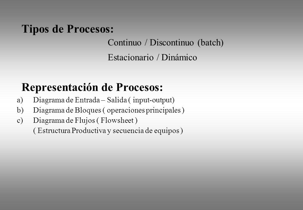 Tipos de Procesos: Continuo / Discontinuo (batch) Estacionario / Dinámico Representación de Procesos: a)Diagrama de Entrada – Salida ( input-output) b
