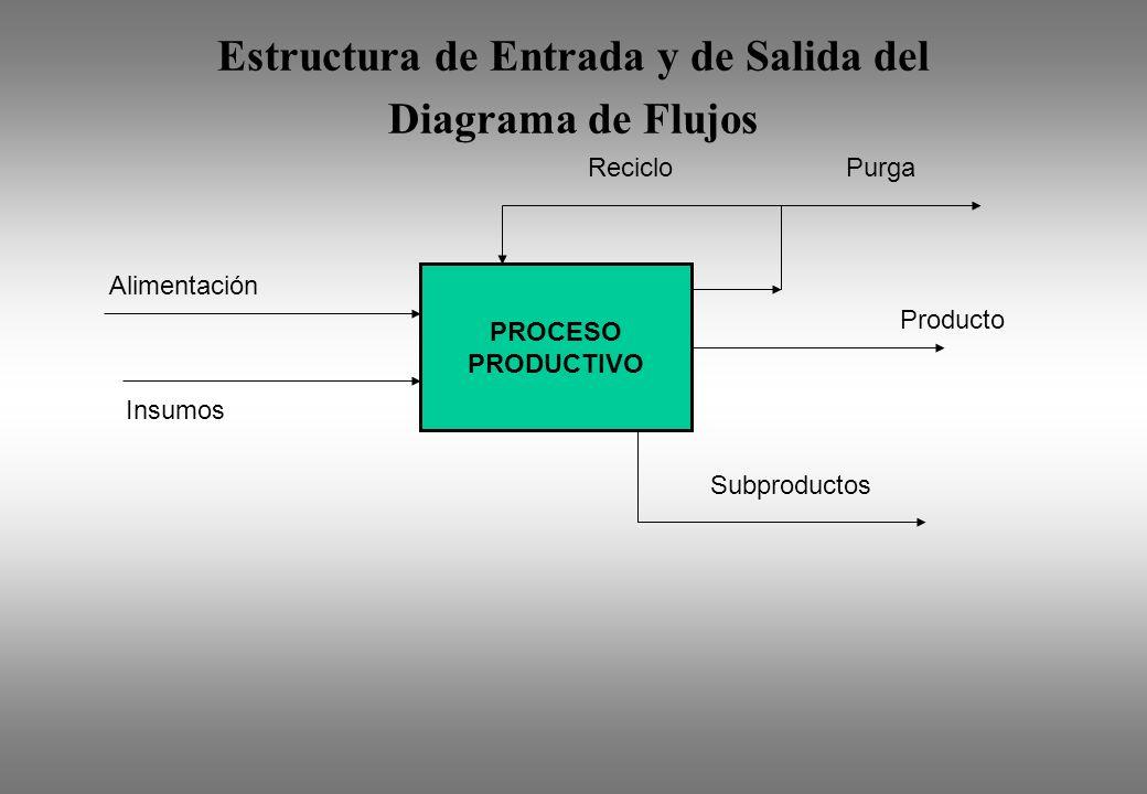 Estructura de Entrada y de Salida del Diagrama de Flujos Alimentación Producto PROCESO PRODUCTIVO RecicloPurga Subproductos Insumos