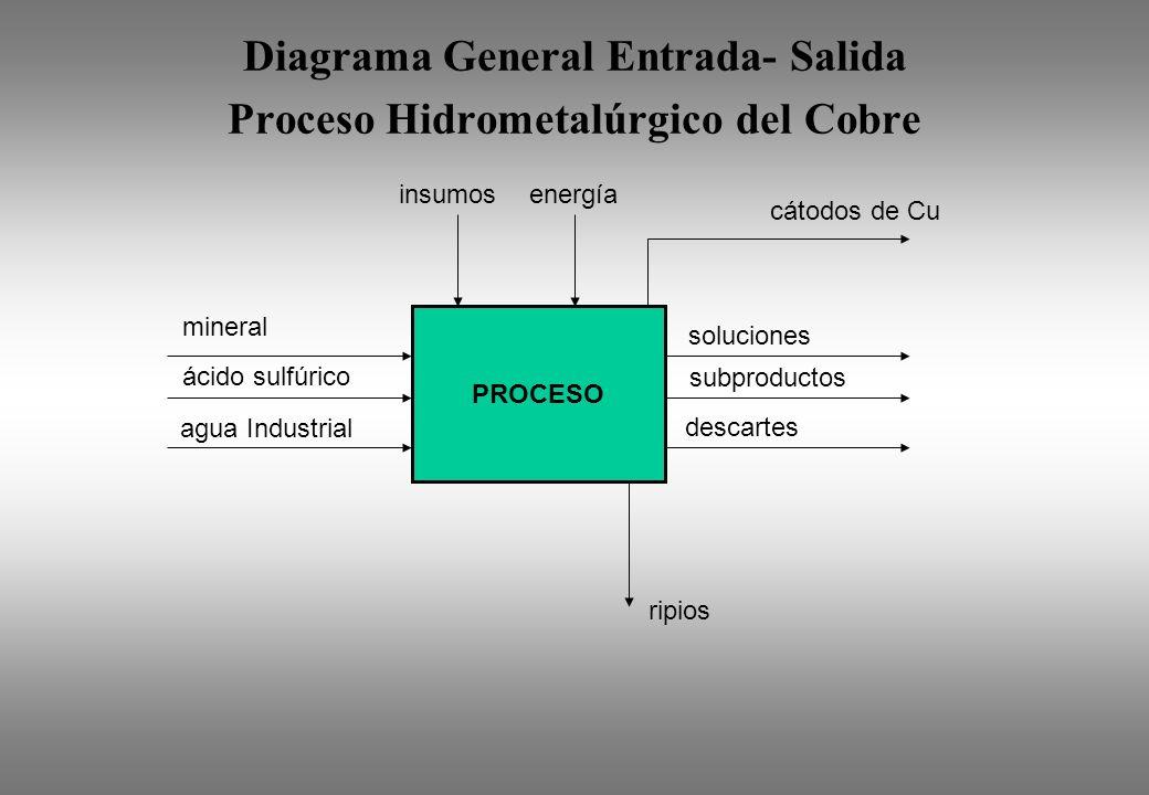 Diagrama General Entrada- Salida Proceso Hidrometalúrgico del Cobre ripios PROCESO mineral ácido sulfúrico agua Industrial soluciones subproductos des