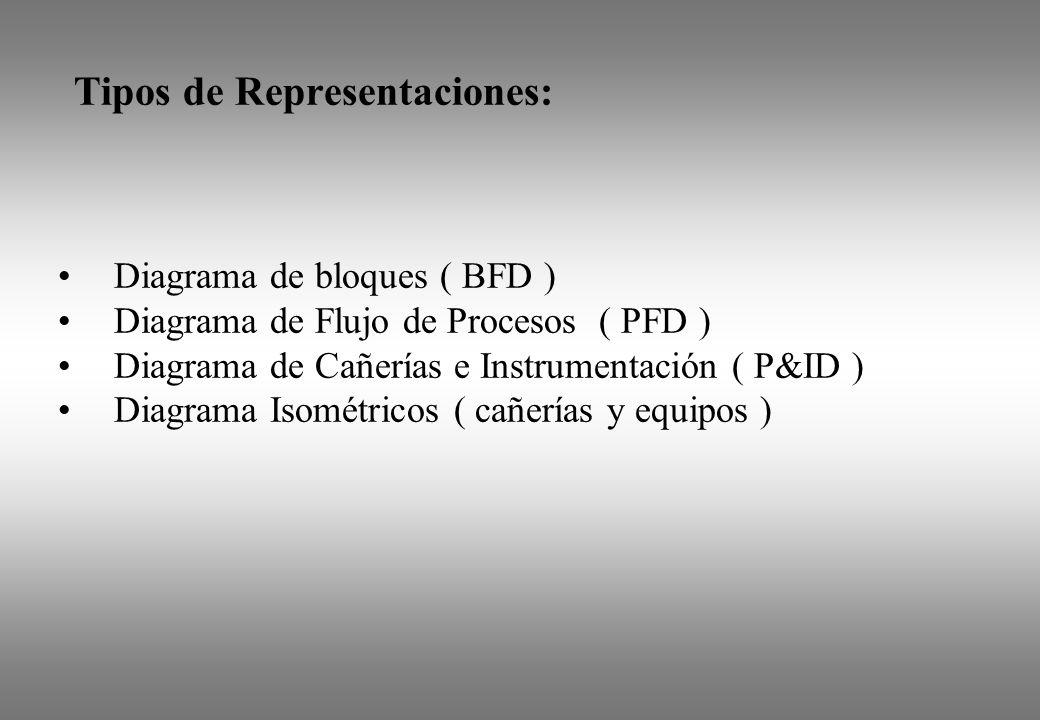 Tipos de Representaciones: Diagrama de bloques ( BFD ) Diagrama de Flujo de Procesos ( PFD ) Diagrama de Cañerías e Instrumentación ( P&ID ) Diagrama