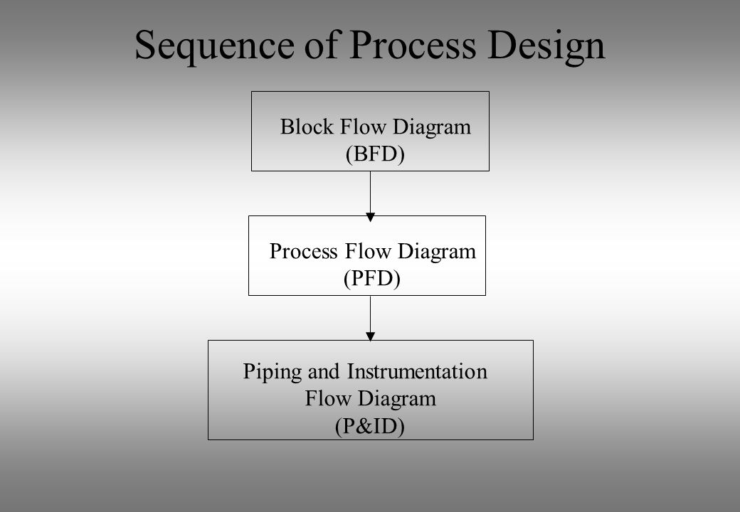 Sequence of Process Design Block Flow Diagram (BFD) Process Flow Diagram (PFD) Piping and Instrumentation Flow Diagram (P&ID)