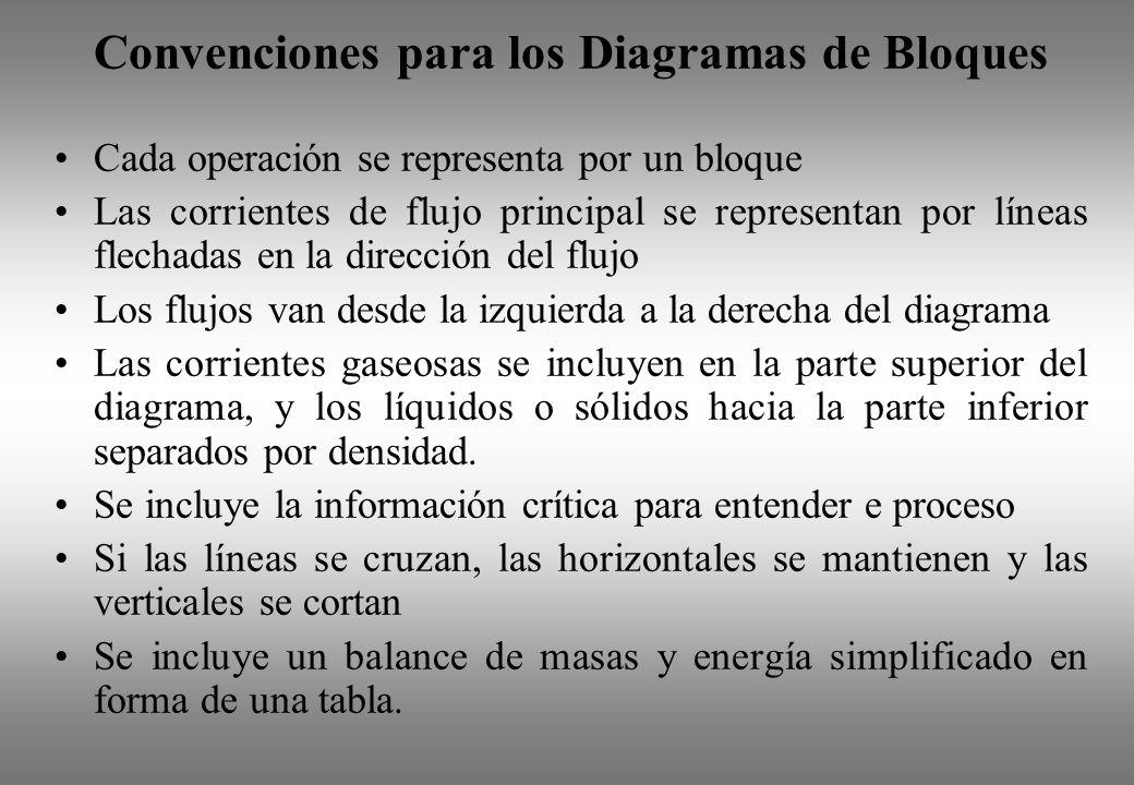 Convenciones para los Diagramas de Bloques Cada operación se representa por un bloque Las corrientes de flujo principal se representan por líneas flec
