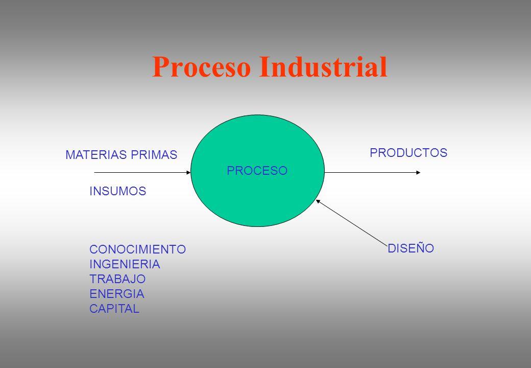 Proceso Industrial PROCESO DISEÑO INSUMOS CONOCIMIENTO INGENIERIA TRABAJO ENERGIA CAPITAL MATERIAS PRIMAS PRODUCTOS