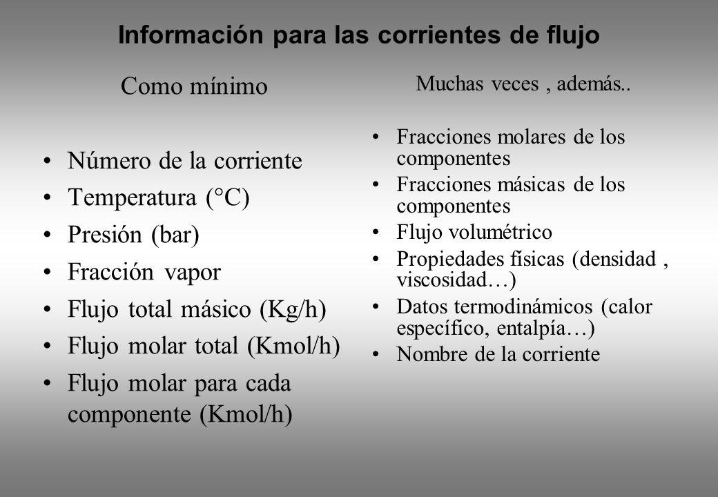Como mínimo Número de la corriente Temperatura (°C) Presión (bar) Fracción vapor Flujo total másico (Kg/h) Flujo molar total (Kmol/h) Flujo molar para