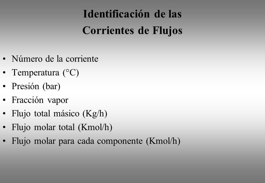 Identificación de las Corrientes de Flujos Número de la corriente Temperatura (°C) Presión (bar) Fracción vapor Flujo total másico (Kg/h) Flujo molar