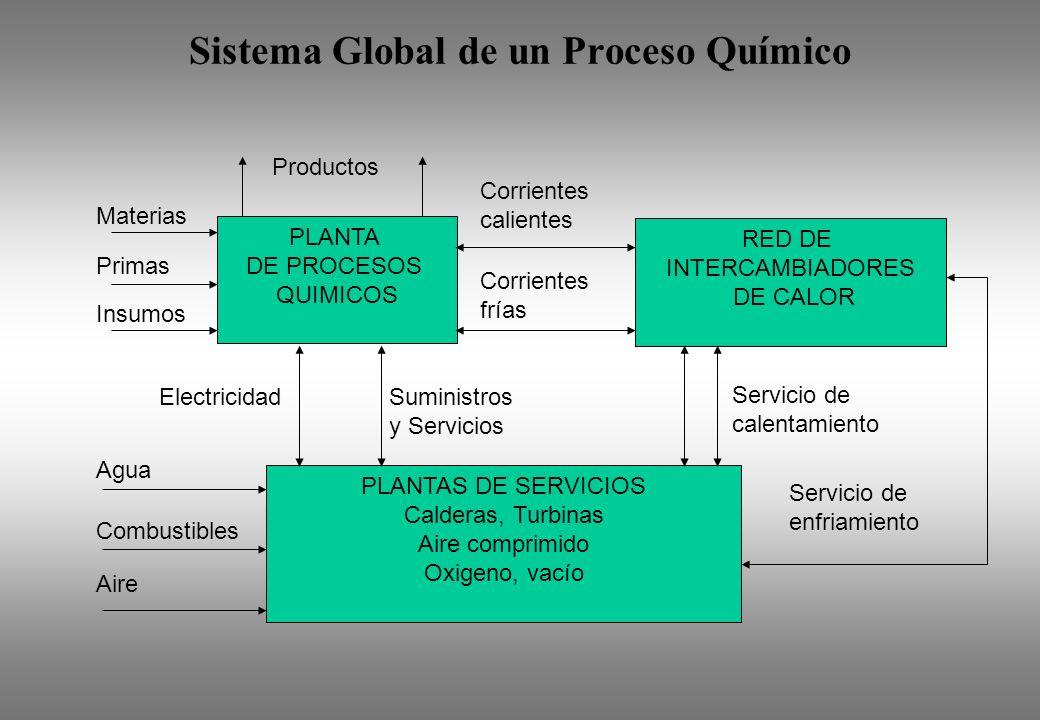 Sistema Global de un Proceso Químico PLANTA DE PROCESOS QUIMICOS RED DE INTERCAMBIADORES DE CALOR PLANTAS DE SERVICIOS Calderas, Turbinas Aire comprim