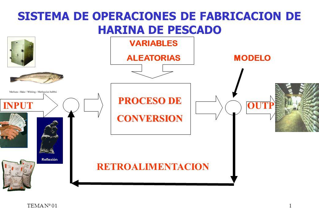 TEMA Nº 012 INPUT OUTPUT ChancadoMoliendaLixiviacion Purificacion gaseosa embolsado Control de eficiencia Control de adicion para eliminar el fluor Mejoramiento de proceso SISTEMA DE OPERACIONES DE FABRICACION DE FERTILIZANTE (SUPERFOSFATO DE CALCIO) -perdida de la veta (mina) -Derrumbe de mina -Derrumbe de via de acceso -impuestos FERTILIZANTE PROCEDENTE DE ECUADOR O ITALIA PRODUCTO IGUAL A SUPERFOSFA TO TRIPLE DE CALCIO MATERIA PRIMA ROCA FOSFORICA ACIDO FOSFORICO (30% A 35 %) CAPITAL HORAS – HOMBRE HORAS – MAQUINA TECNOLOGIA 01 DURAN RIOS AGUSTIN HECTOR COD: 830345
